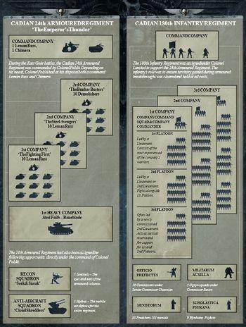 Imperial Guard Regiment Warhammer 40k Lexicanum